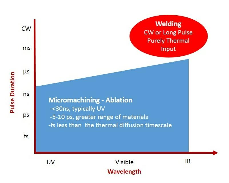 Figure 1. Laser Pulse Duration vs Wavelength