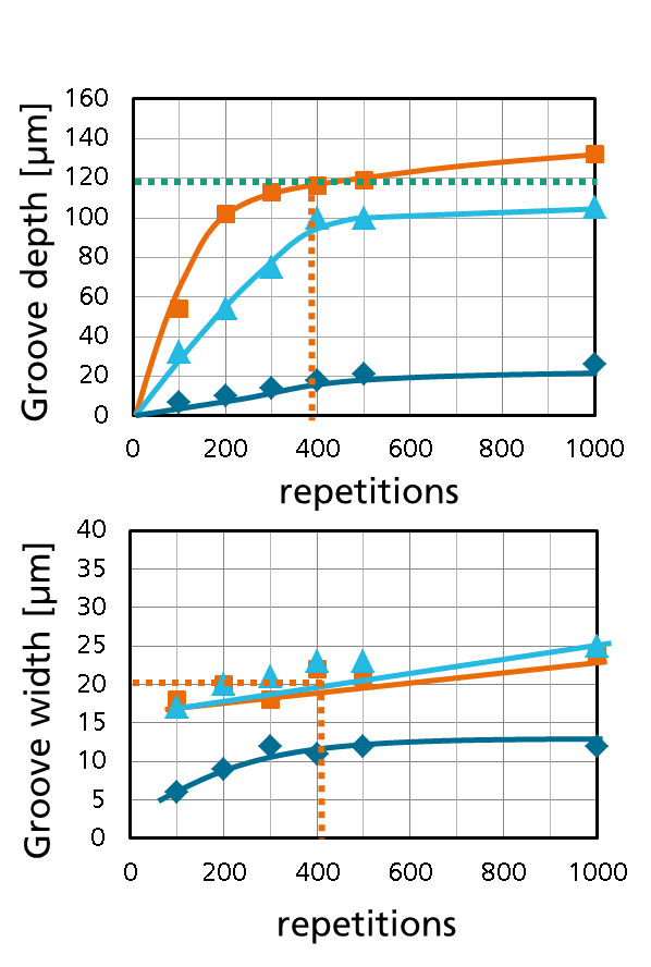 Figure 1. Progress of the groove depth and width at different fluence levels: dark blue (0.75 J/cm²), light blue (5.5 J/cm²), orange (10 J/cm²)