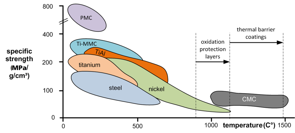 Figure 1. Specific strength of high-performance materials1