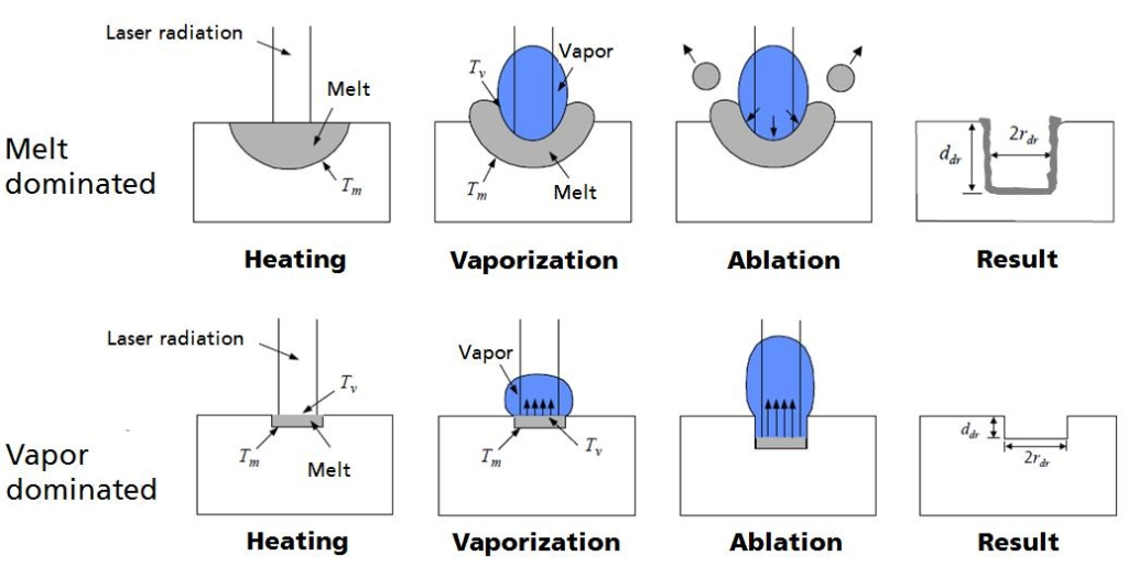 Figure 1. Comparison of material ablation by melt-dominated process with millisecond pulses (top) and by vaporization-dominated process with femtosecond pulses (bottom)