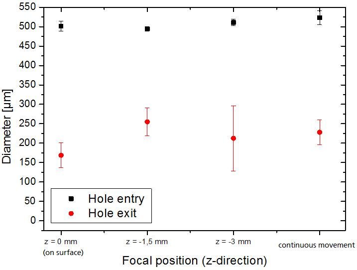 Figure 4. Measurement of hole entry and exit diameter depending on the focal position in z-direction