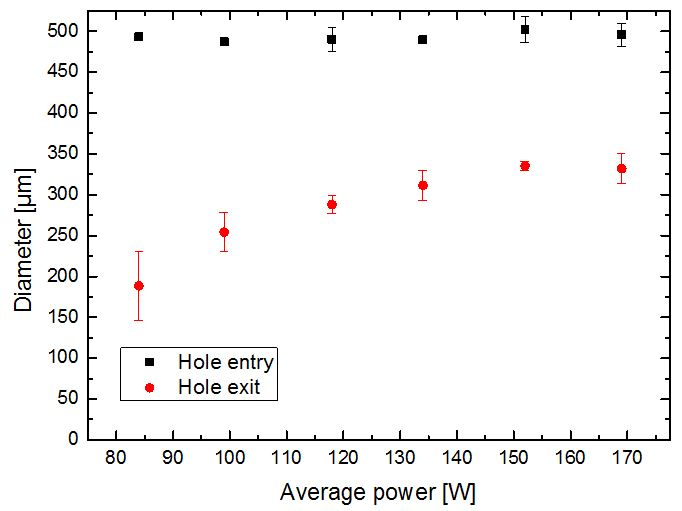 Figure 6. Hole entry and exit diameter in accordance to the average power at a repetition rate of 711 kHz