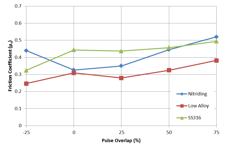 Figure 2. The coefficient of static friction plotted as a function of pulse overlap for three different materials with identical pulse parameters (25 kHz, 0.8 mJ pulse energy)