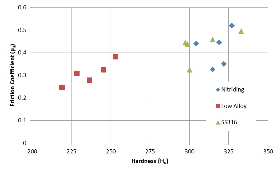 Figure 3. Relationship between friction coefficient and hardness for three different materials and a variety of processing parameters