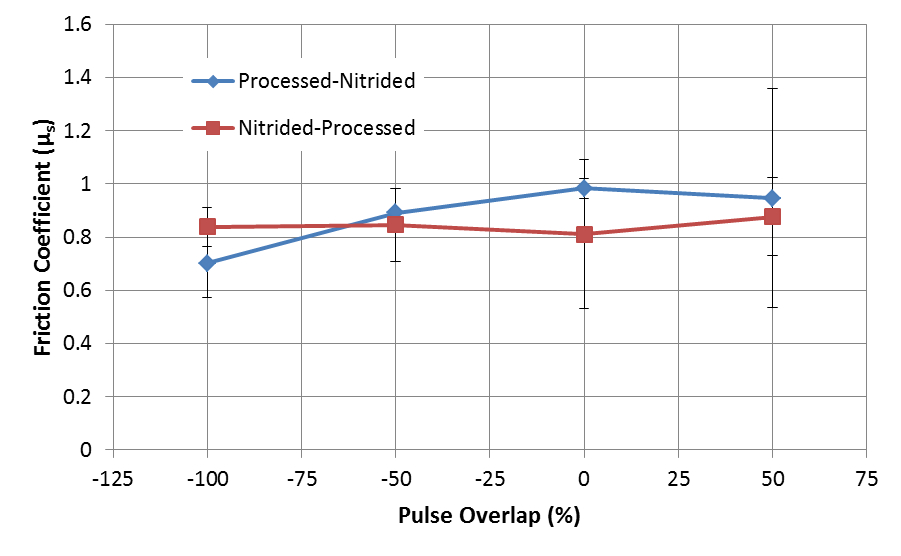 Figure 4. Friction coefficients as a function of pulse overlap for hardened nitriding steel.  The blue data points were first laser processed and then nitrided, whilst the opposite is the case for the red points
