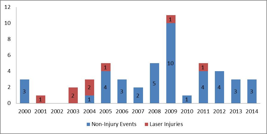 Graph of Laser Incidents by year
