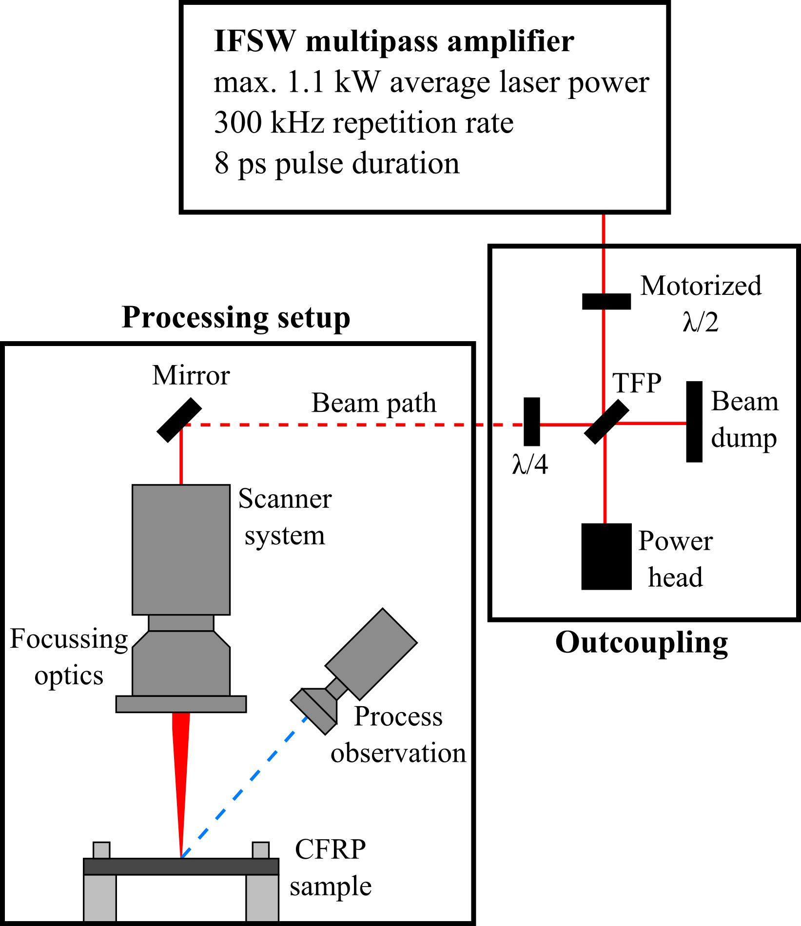 Ultra Short Pulse Laser Processing Of Cfrp With Kilowatt Average Amplifier Circuit Fig 1 A Sketch The Experimental Setup Is Shown