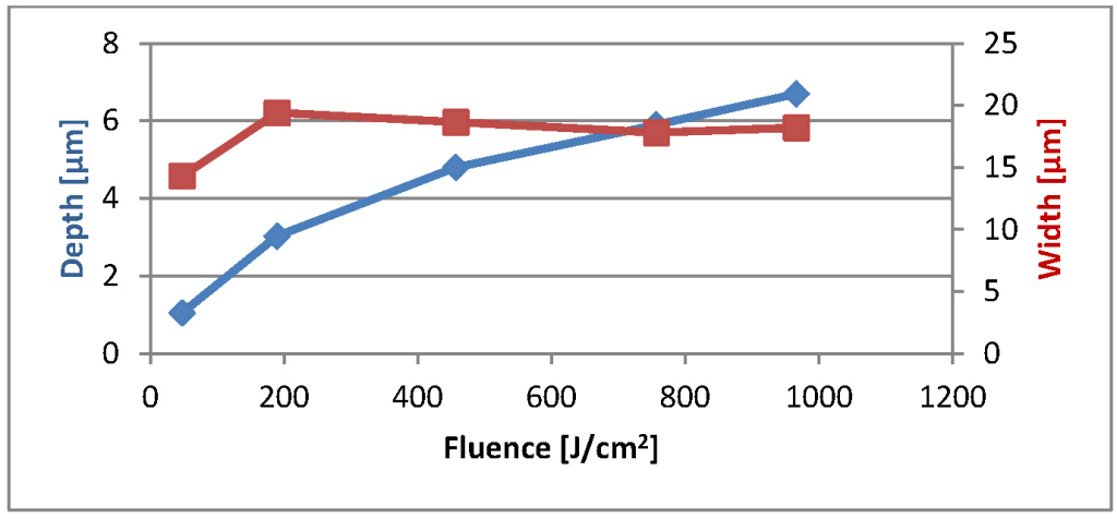 Figure 2. Depth and width vs. fluence — depth increase appears to saturate with tighter focusing