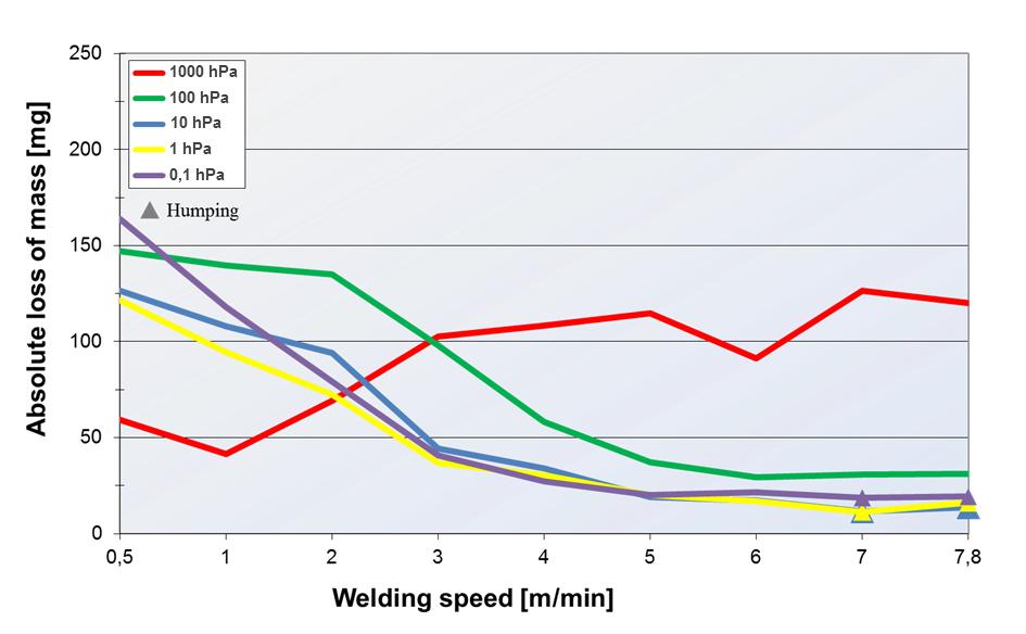 Figure 3. Gravimetric measurements of welding samples dependent on ambient pressure and welding speed