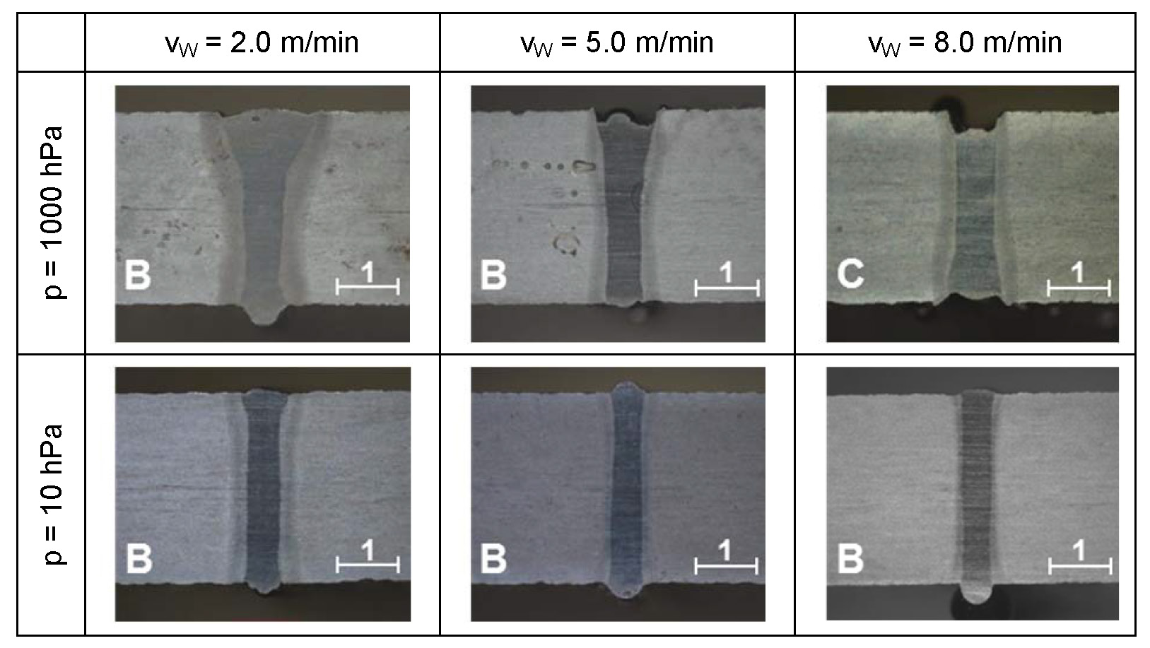 Figure 5. Weld seam geometry depending on ambient pressure and welding speed in 3mm 16MnCr5