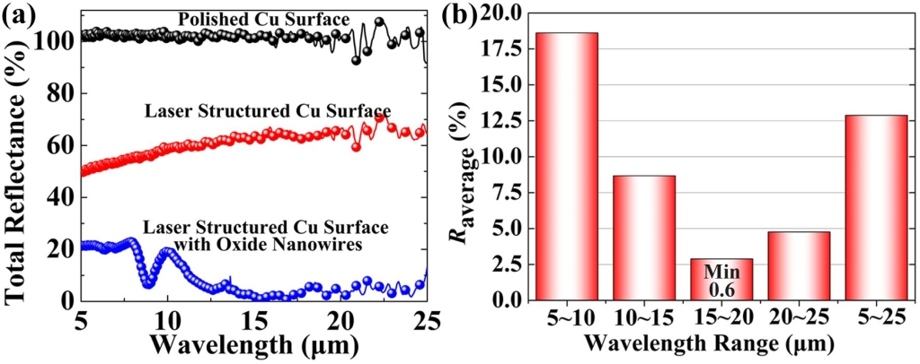 Figure 3. By integrating oxide nanowires on the ultrafast laser fabricated metal surface micro-nano structures, dramatically improved broadband infrared antireflection performance can be achieved