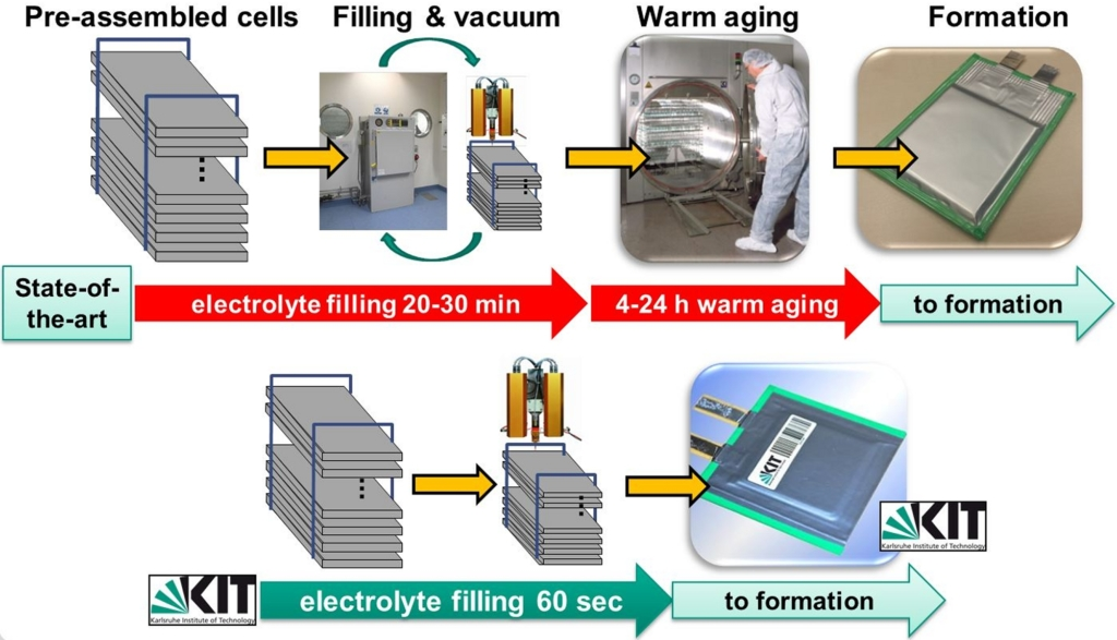 Figure2. State-of-the-art processing route for liquid electrolyte filling of lithium-ion cells with time-consuming warm aging (top) and KIT process without warm aging due to laser structured battery materials (bottom)