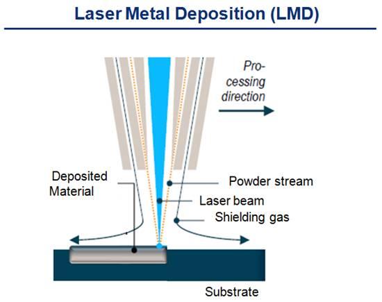 LMD process diagram