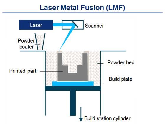 LMF (3D printing) process diagram
