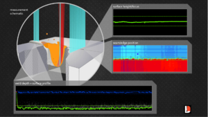 ICI can be used to monitor multiple aspects of the laser weld process at the same time