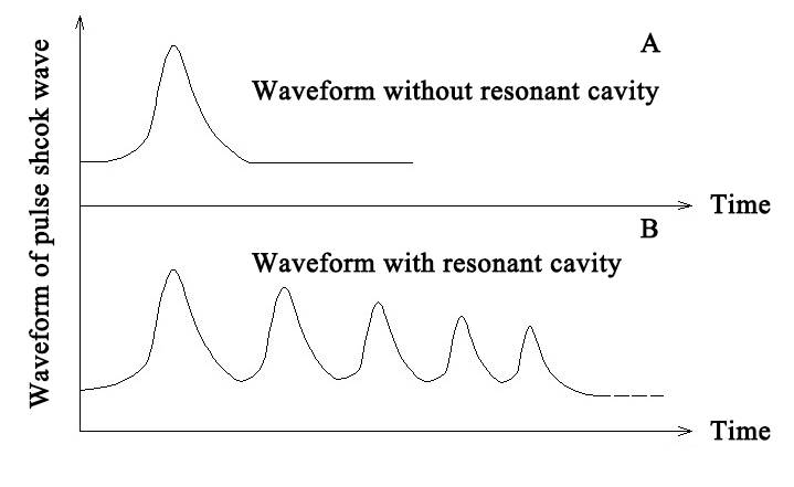 Figure 3. A sketch for waveform comparison between the new method and the conventional method