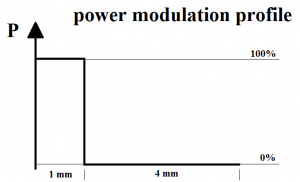 Power modulation profile