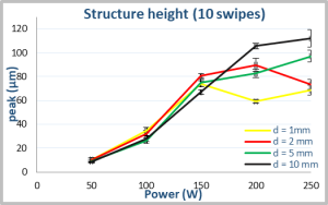 Structure height (10 swipes)