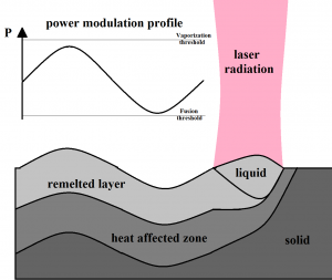Laser structuring mechanism