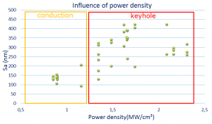 Influence of power density
